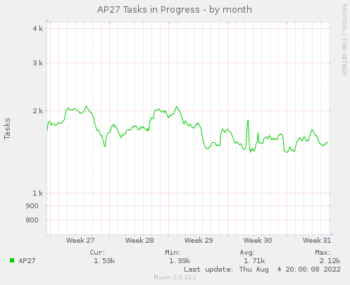 Active AP27 Tasks - by month