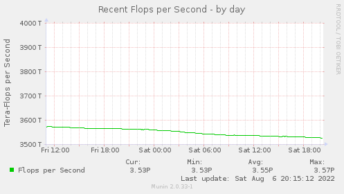 Flops per Second - by day