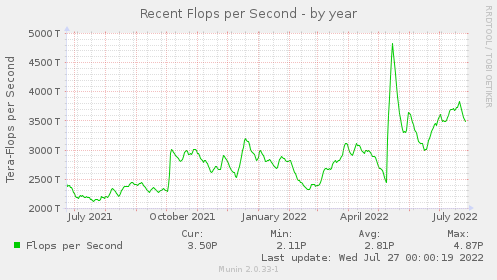 Flops per Second  - by year