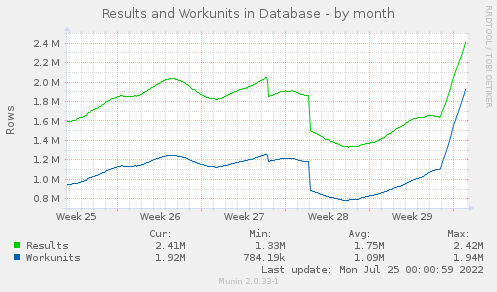 Results and Workunit - by month