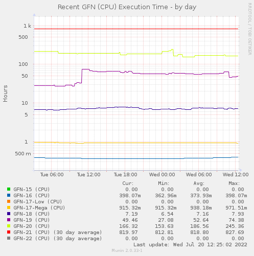 Recent GFN (CPU) Elapsed Time - by day