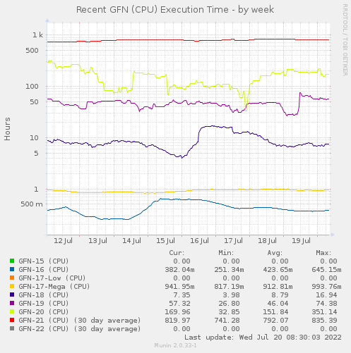 Recent GFN (CPU) Elapsed Time - by week