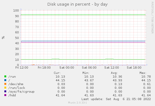 Disk usage - by day