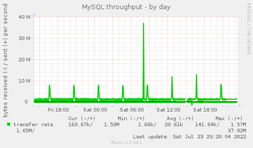 MySQL throughput - by day
