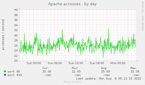 Apache accesses - by day