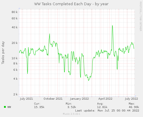 WW Tasks per Day - by year